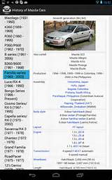Mazda 929 H 1974 Details And Specifications